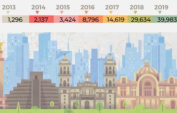Estadística COMAR