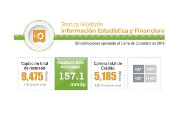 Información estadística y financiera del sector Banca Múltiple
