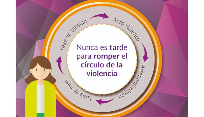 Círculo de la violencia en el noviazgo.