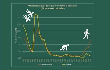 gráfico del incremento al salario mínimo en las últimas tres décadas