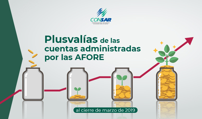 Plusvalías de las cuentas administradas por las AFORE al cierre de marzo de 2019.