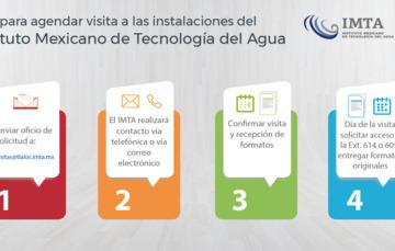 Infografía con los pasos para solicitar visita al IMTA
