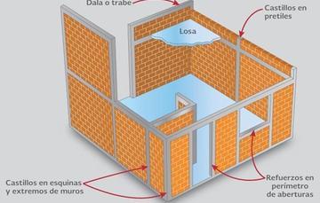 El uso del reglamento de construcción permite tener un nivel adecuado de seguridad