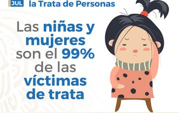 Las niñas y mujeres son el 99% de las víctimas de trata