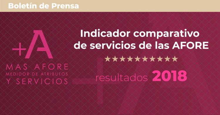 Resultados del Indicador comparativo de servicios de las AFORE 2018.
