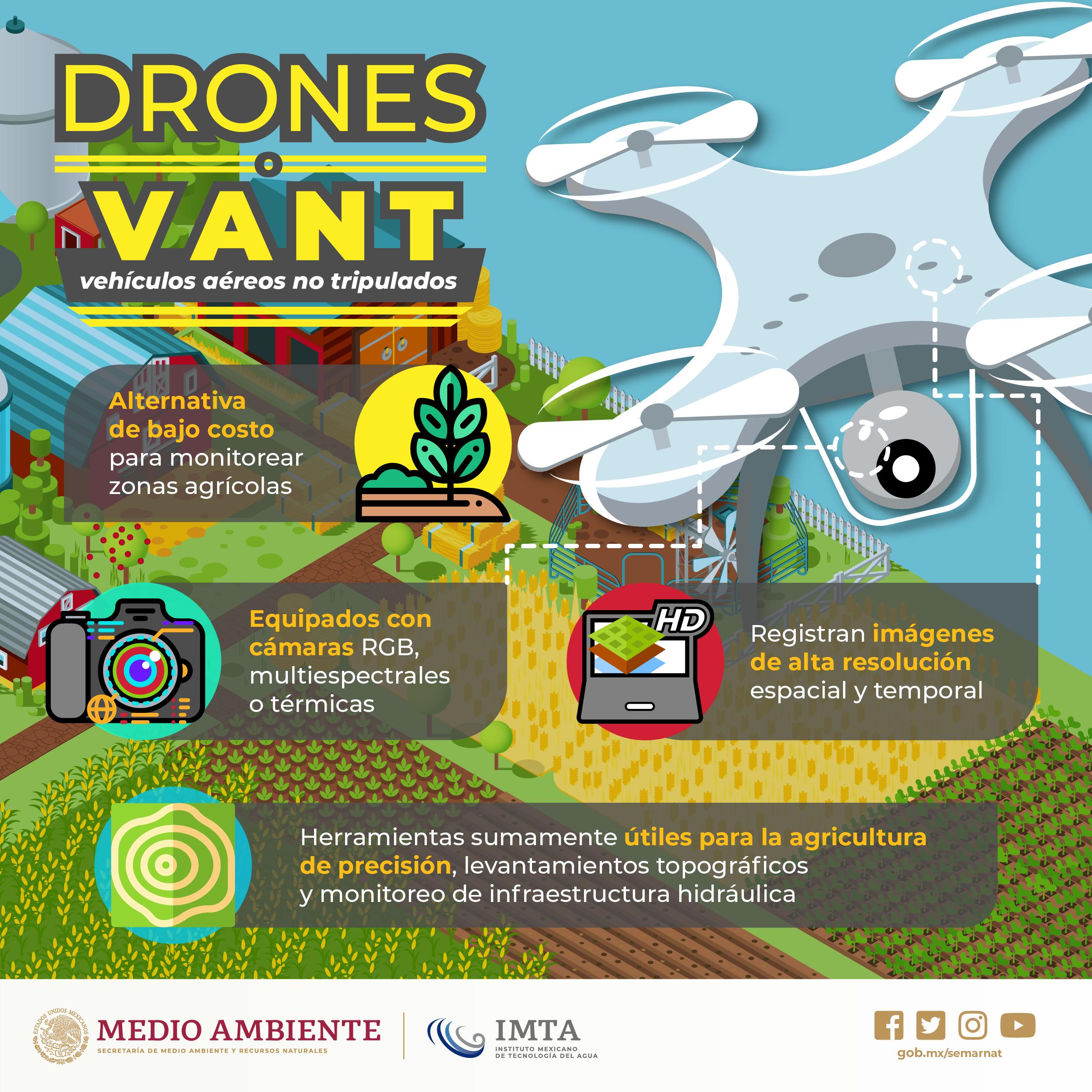 VANT vehículos aéreos no tripulados