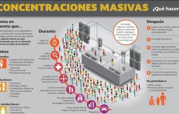 Consulta la infografía Concentraciones masivas