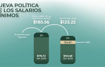 imagen gráfico del incremento salarial