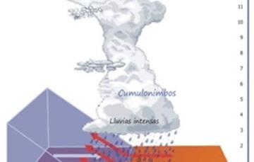 Un frente frío es el choque de dos masas de aire, una fría y una cálida, provocando la formación de tormentas severas y eventos de Norte
