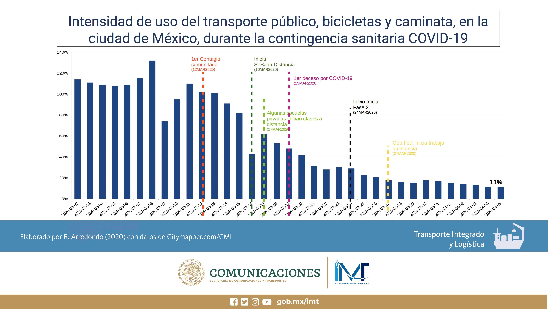 Análisis de la evolución del transporte ante el COVID-19 | Instituto  Mexicano del Transporte | Gobierno | gob.mx