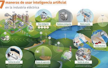 Algunas aplicaciones del INEEL con Inteligencia Artificial para la industria eléctrica.