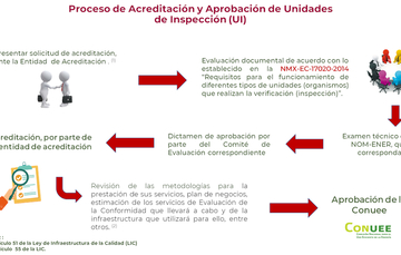 Proceso de acreditación y aprobación de unidades de inspección