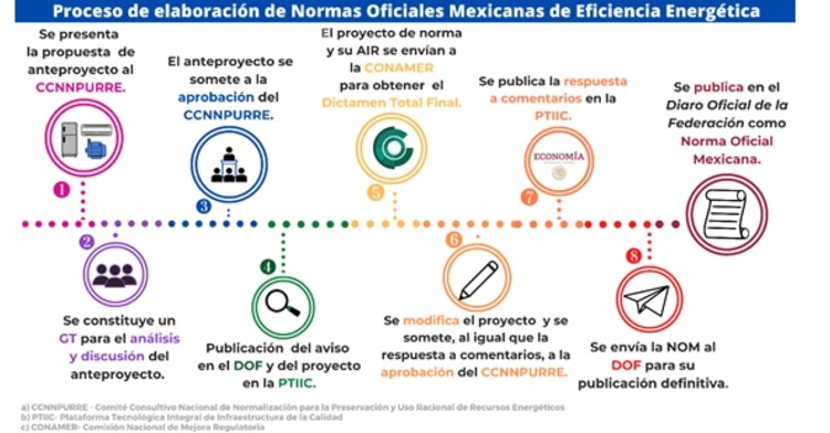 Con la entrada en vigor de la Ley de Infraestructura de la Calidad (LIC), se establecen nuevos requisitos en el procedimiento de elaboración y expedición de Normas Oficiales Mexicanas