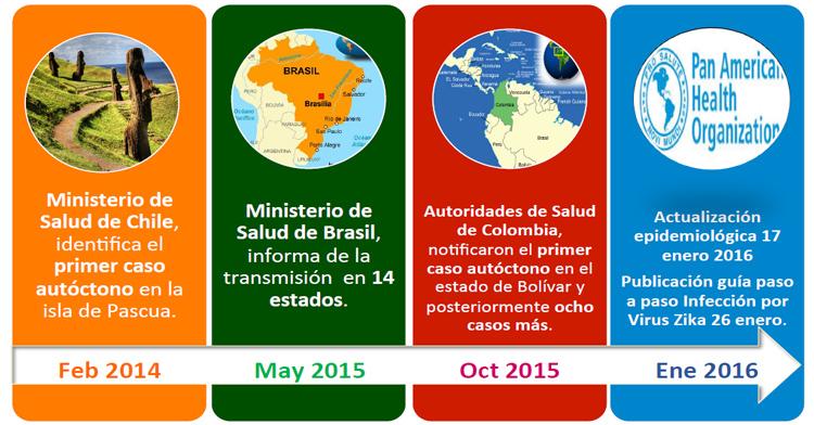 Cronograma de zika
