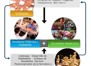 MODELO DE CULTURA ORGANIZACIONAL DE GOBIERNO CENTRADO EN LA CIUDADANÍA