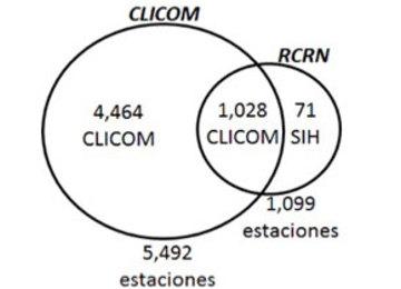 Fuentes que consulta el ERIC IV: CLICOM y RCRN.