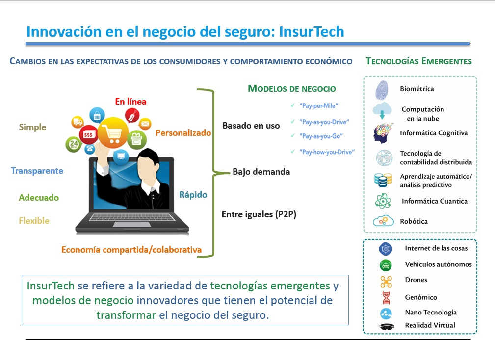 InsureTech