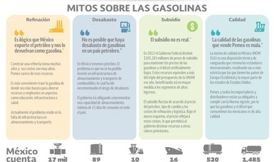 Post mitos sobre gasolinas