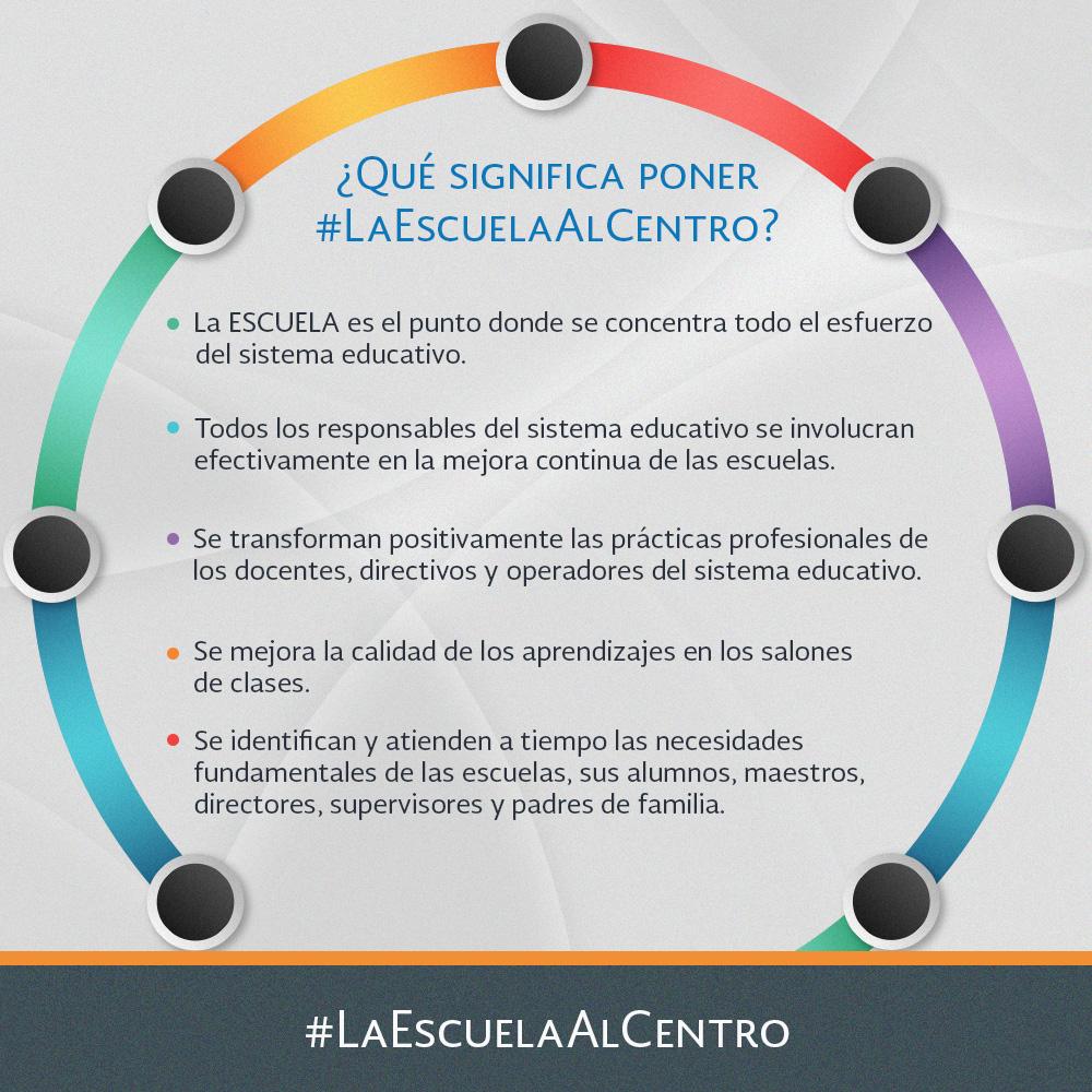 Qué significa poner #LaEscuelaAlCentro?