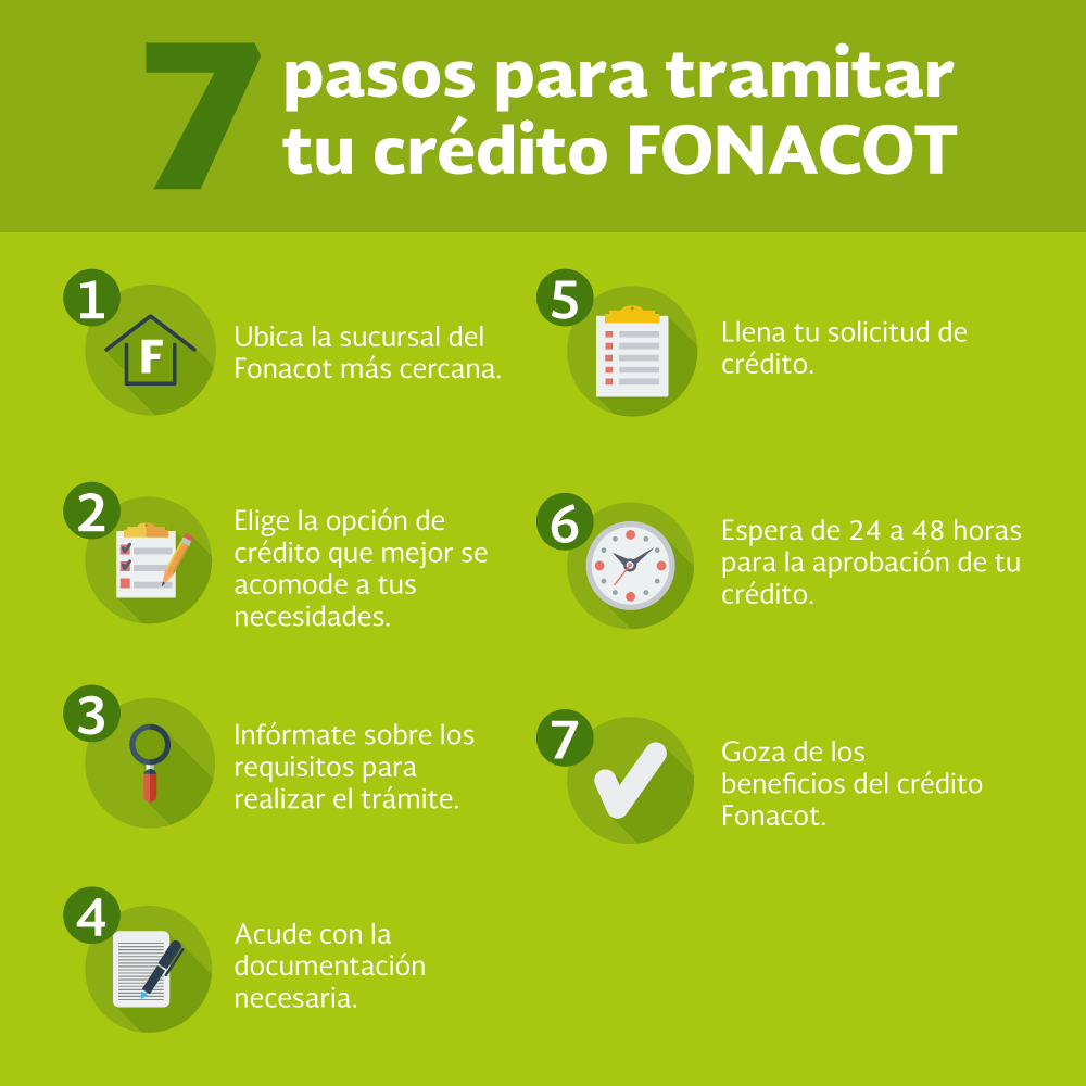 Artesanato Ideias De Natal ~ 7 pasos para tramitar tu crédito FONACOT FONACOT, el