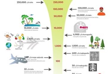Radiación en la vida diaria