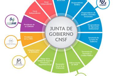 Junta de Gobierno CNSF