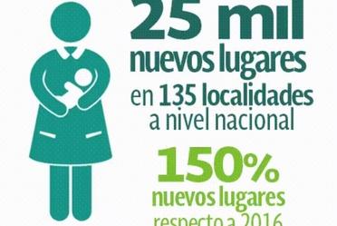25 mil nuevos lugares de guarderías en 135 localidades a nivel nacional