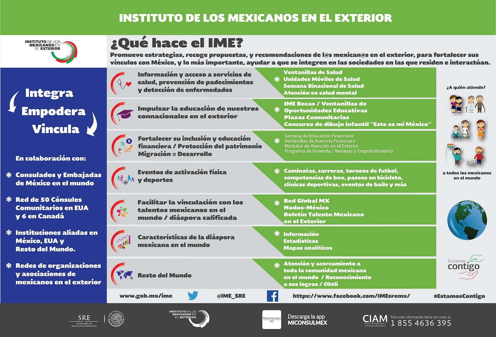Infografias Sobre El Ime Instituto De Los Mexicanos En El Exterior Gobierno