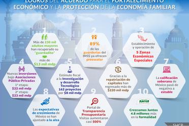 Logros del Acuerdo por la Economía Familiar