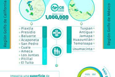 Figura 1. Área de intervención del proyecto C6-Cuencas Costeras.