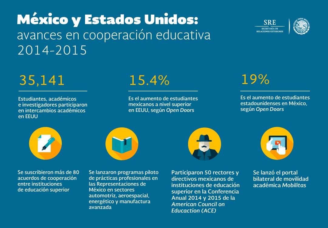 Mexico EUA infograf a educaci njpg