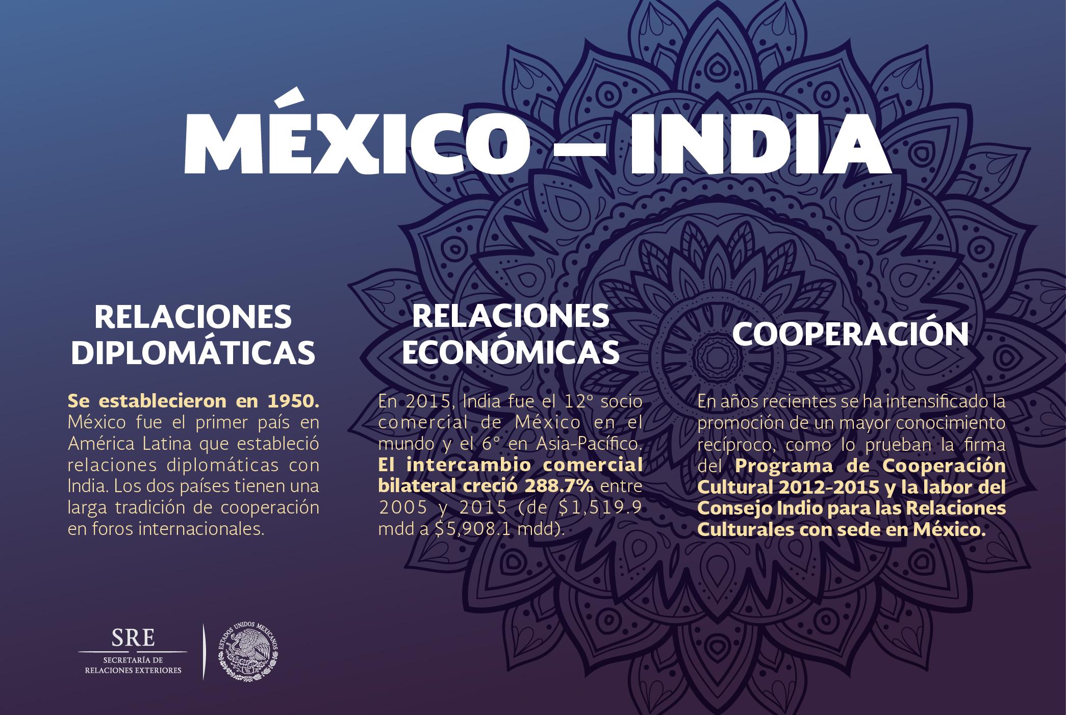 Infograf a Mexico Indiajpg