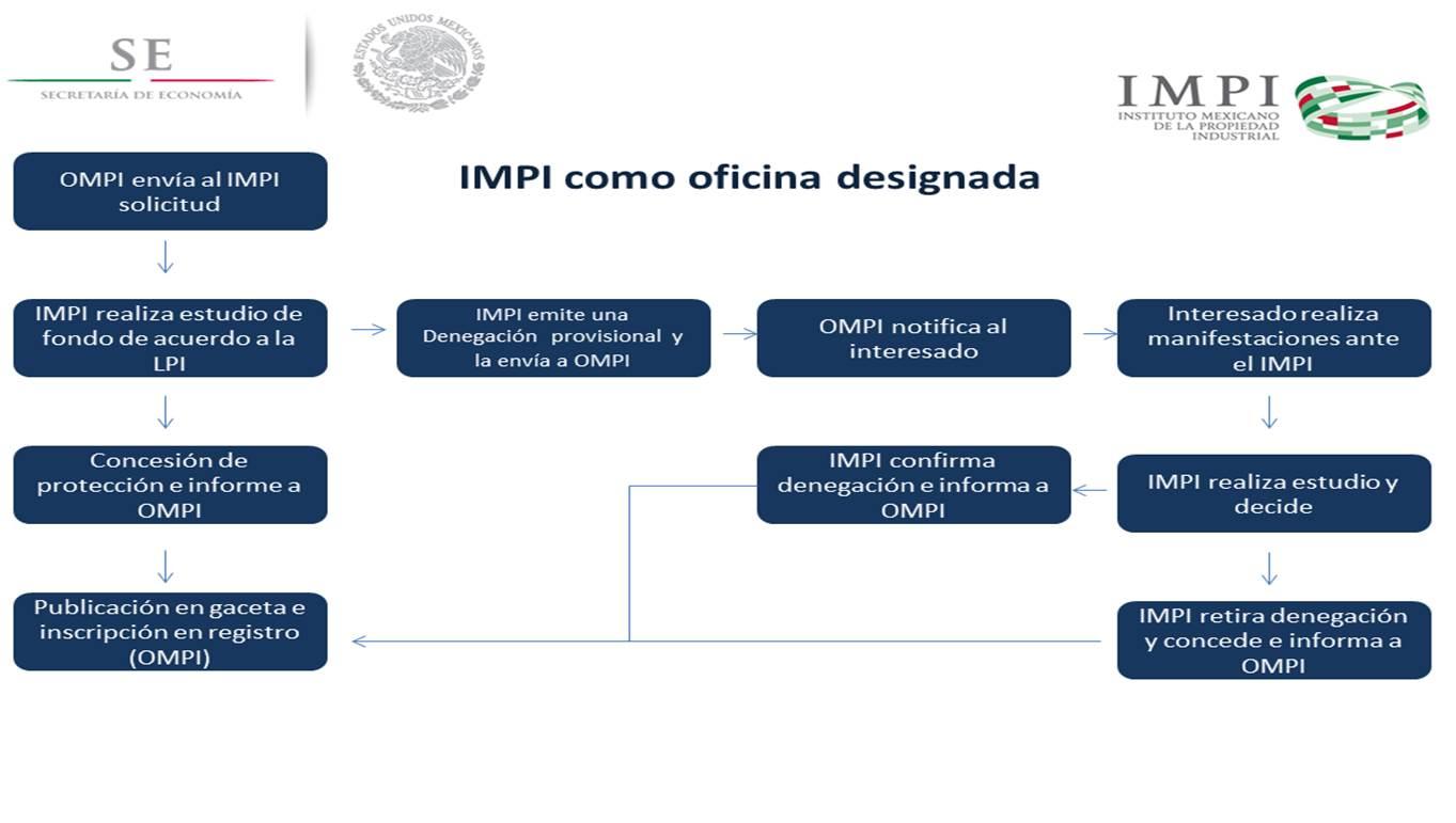 Tarifas de renovación de marca de la OMPI