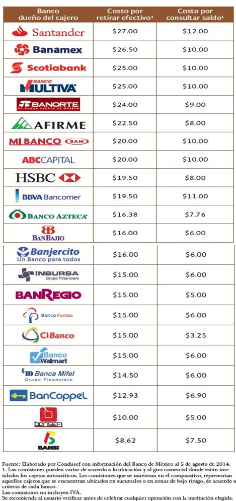 Cobran comisiones los bancos por operar en forex