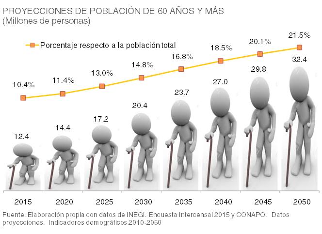 /cms/uploads/image/file/190019/02_Proyecciones_de_poblacion_gob.png
