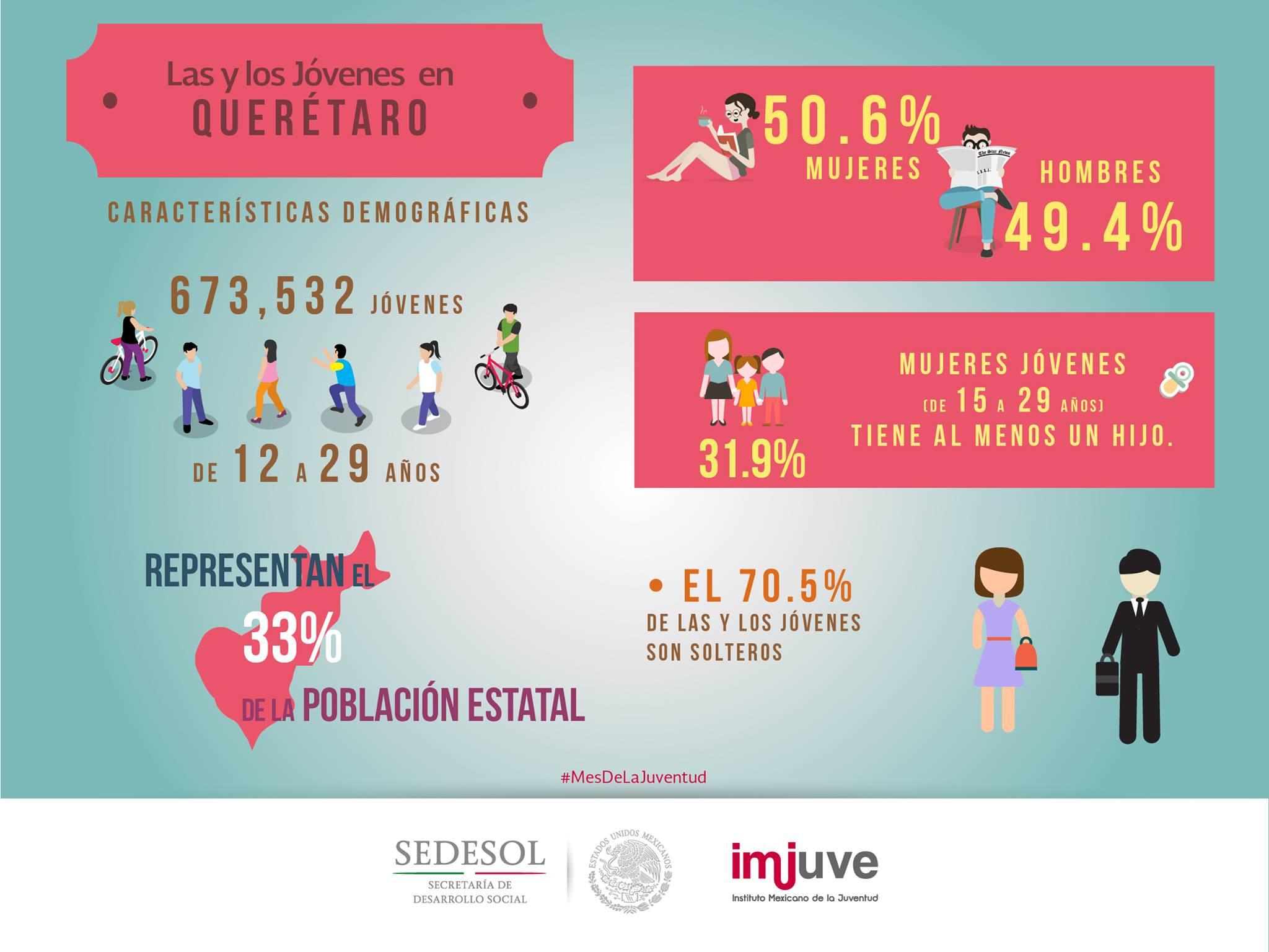 Infografas Estados 2016 Instituto Mexicano De La Juventud
