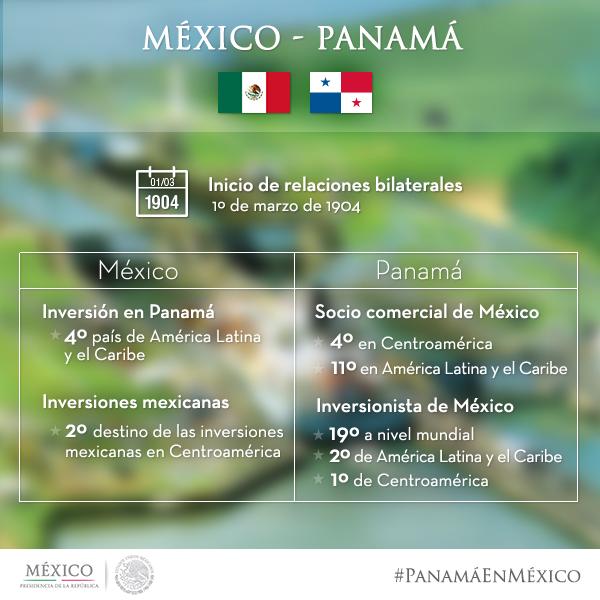 Infografia Mexico Panama v1.jpg
