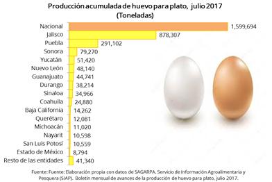 Huevo popular y vers til procuradur a federal del for Huevo en el ano