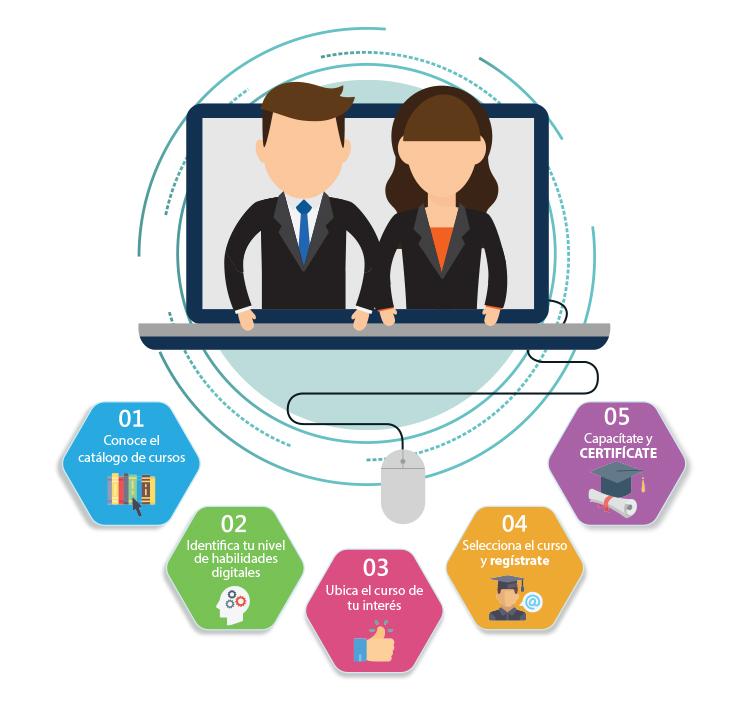 Pasos para reforzar las competencias digitales
