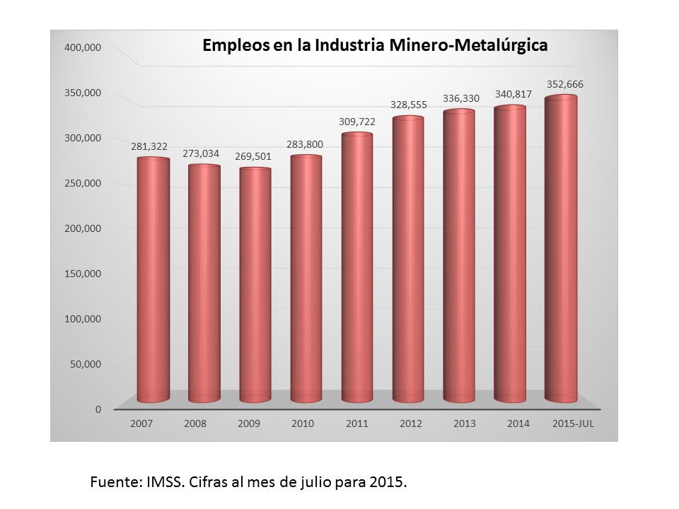 grafico empleos en la industria minero metalurgicapng
