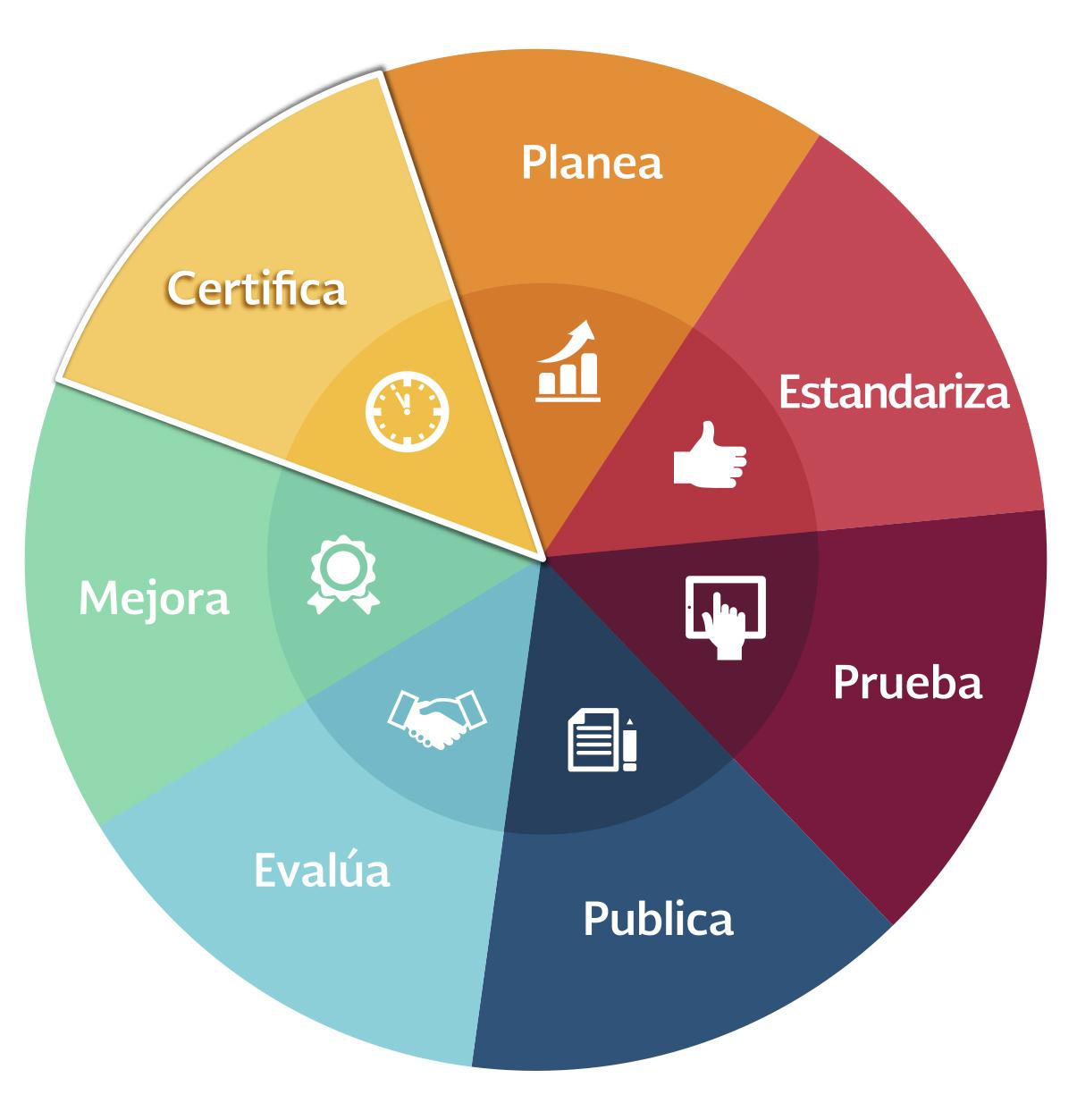 7 pasos para sello de excelencia: 1. Planea 2. Estandariza 3. Prueba 4. Publica 5. Evalúa 6. Mejora y 7. Certifica