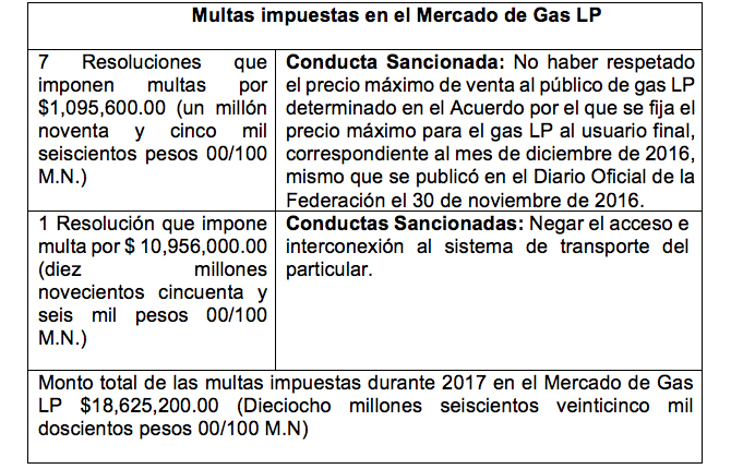 /cms/uploads/image/file/367222/Multas_impuestas_en_el_mercado_de_gas_lp.jpg