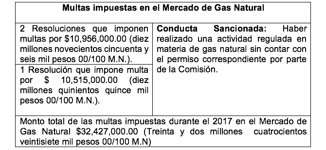 /cms/uploads/image/file/367223/Multas_impuestas_en_el_mercado_de_gas_natural.jpg