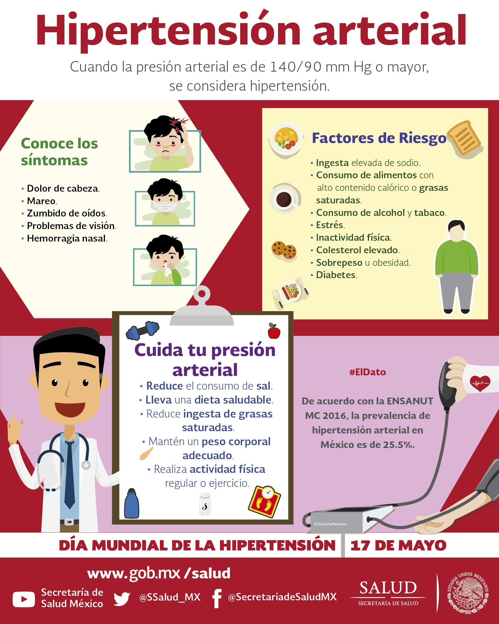 Epidemiologia mexico hipertension arterial en