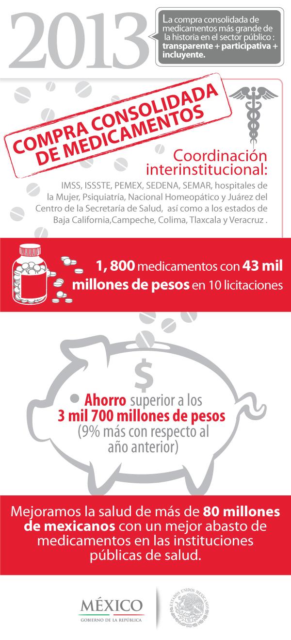 infografia compra consolidada de medicamentos1jpg