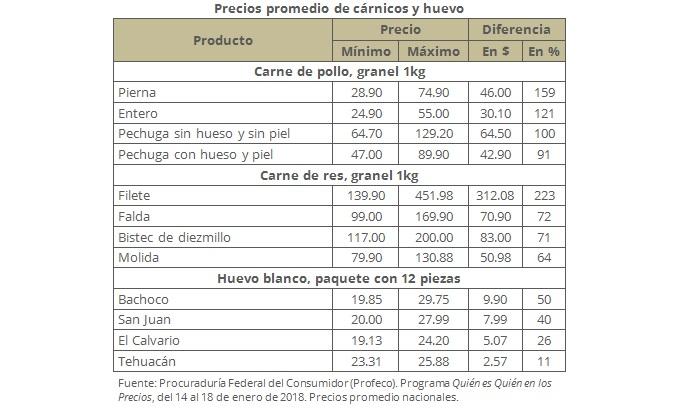 lista de dieta baja en grasas pdf