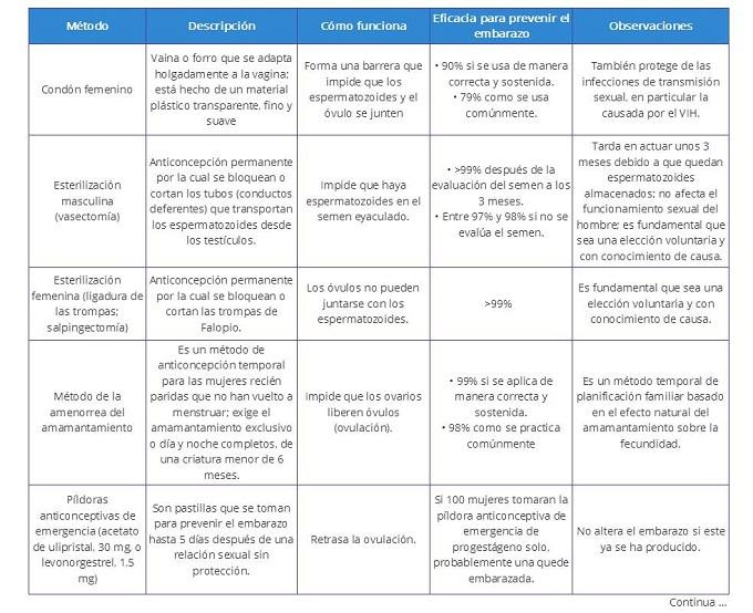 funcion de los metodos anticonceptivos pdf