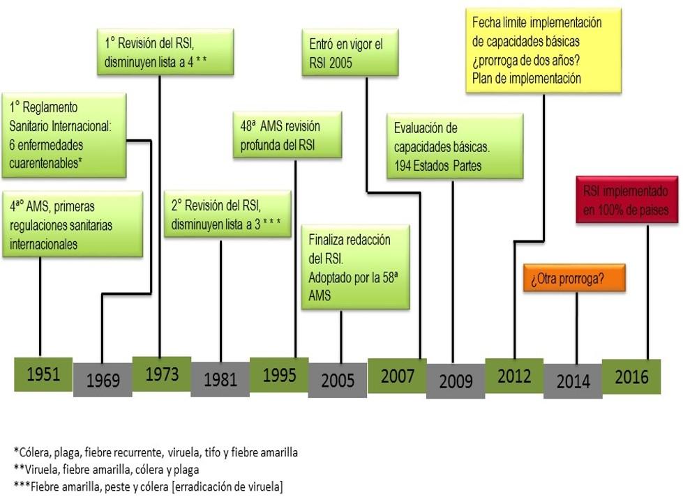 Reglamento Sanitario Internacional Rsi Secretaría De