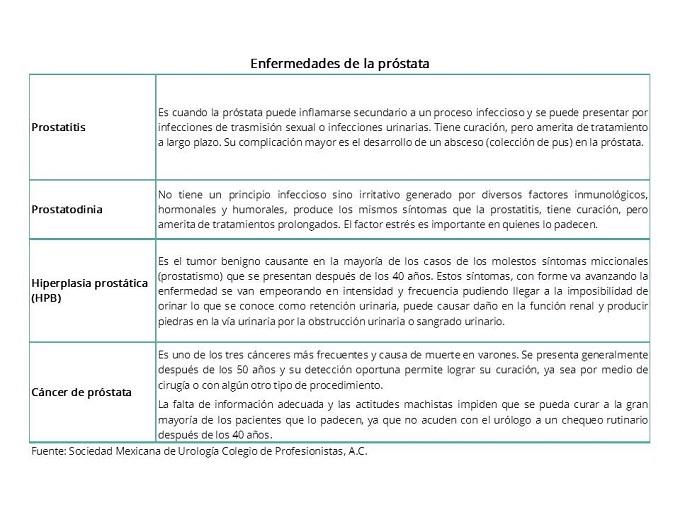 tratamiento de la próstata con métodos de naturalización.