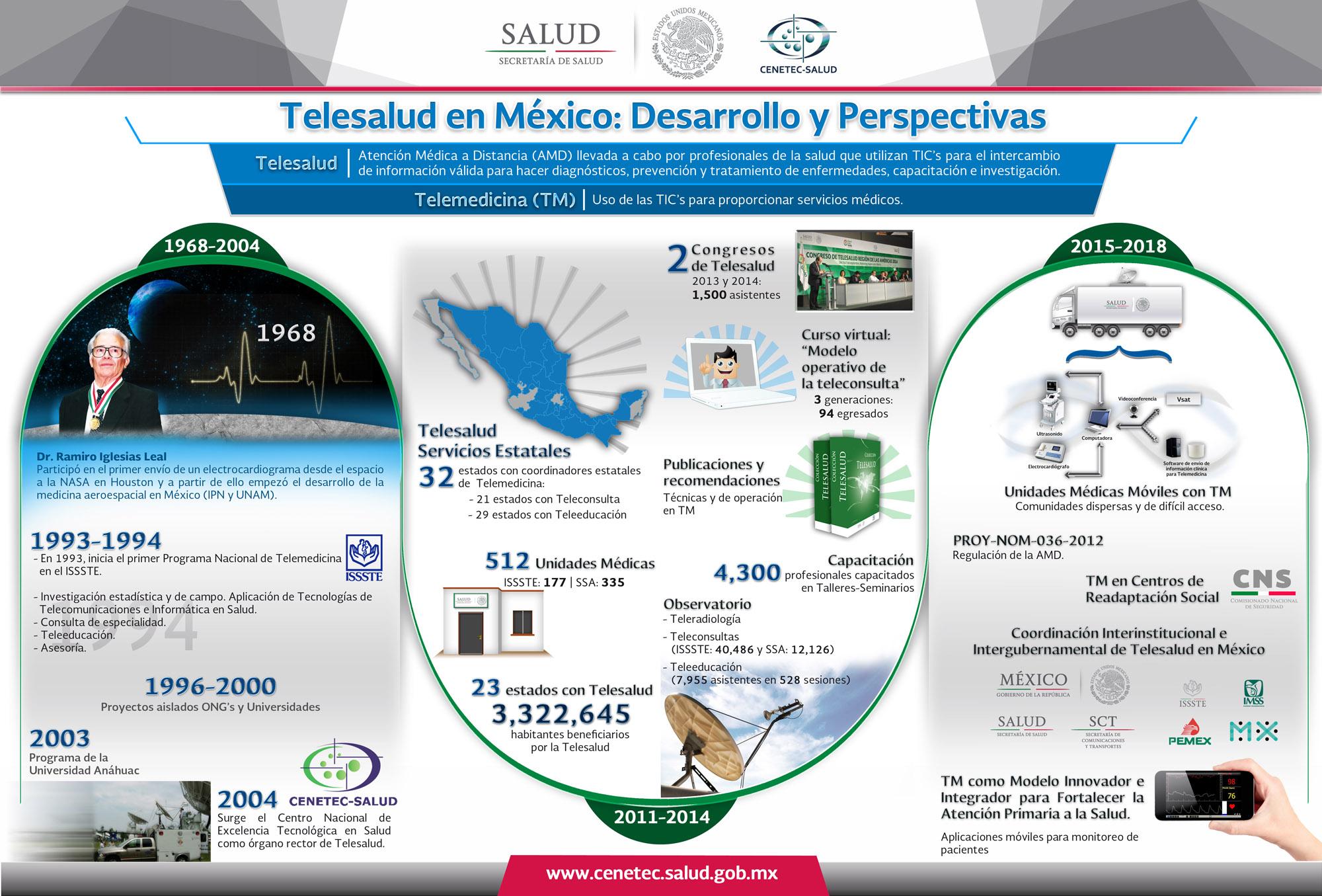 Infografia TS DesarrolloyPerspectivas V09 OK lightjpg